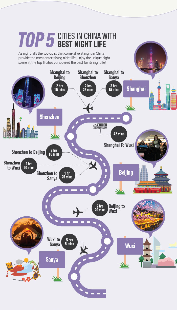 Top 5 Cities in China with best Night Life