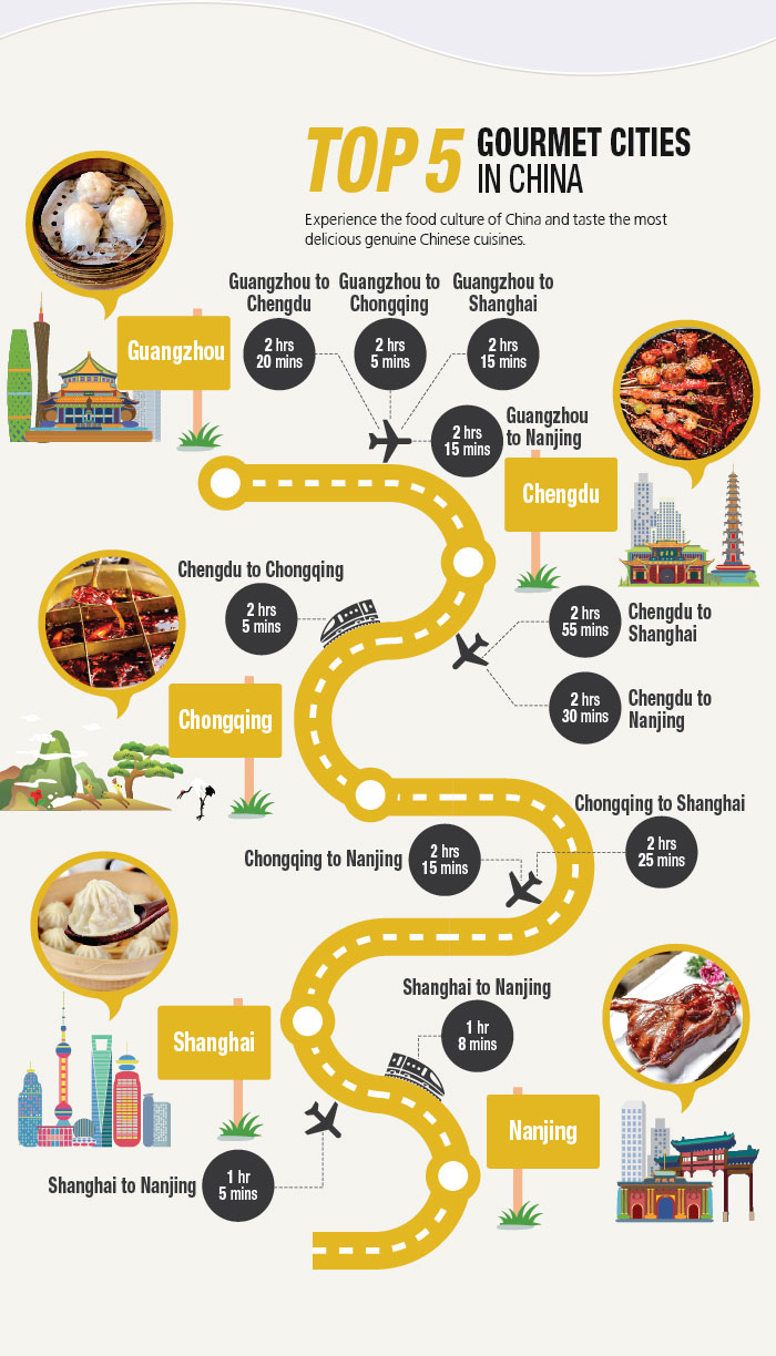 Top 5 Gourmet Cities in China